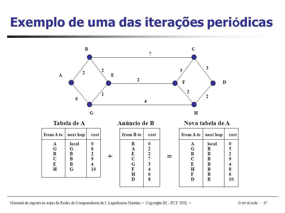 Exemplo de uma das iterações periódicas