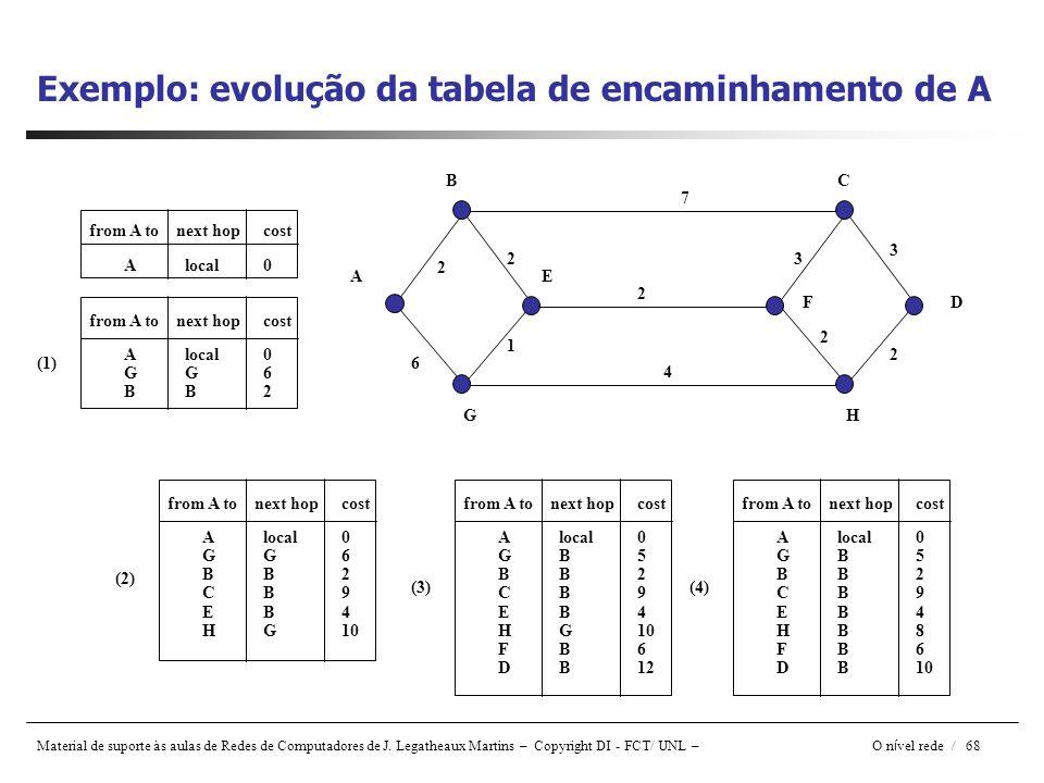 Exemplo: evolução da tabela de encaminhamento de A
