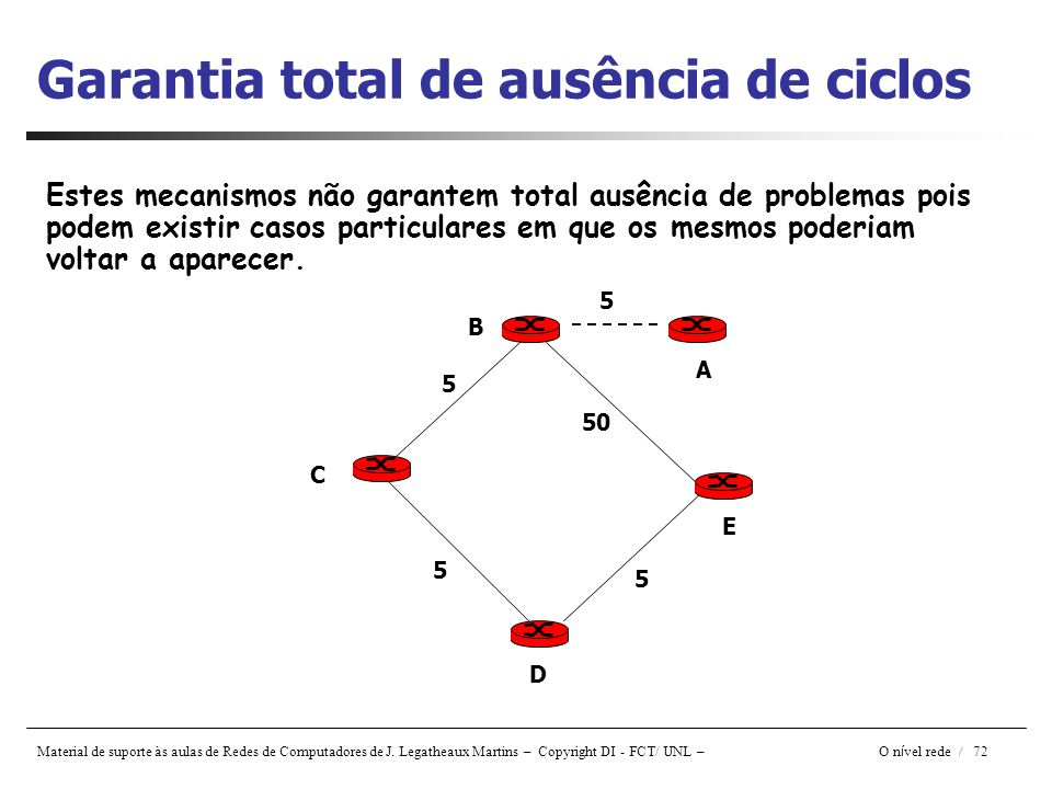 Garantia total de ausência de ciclos