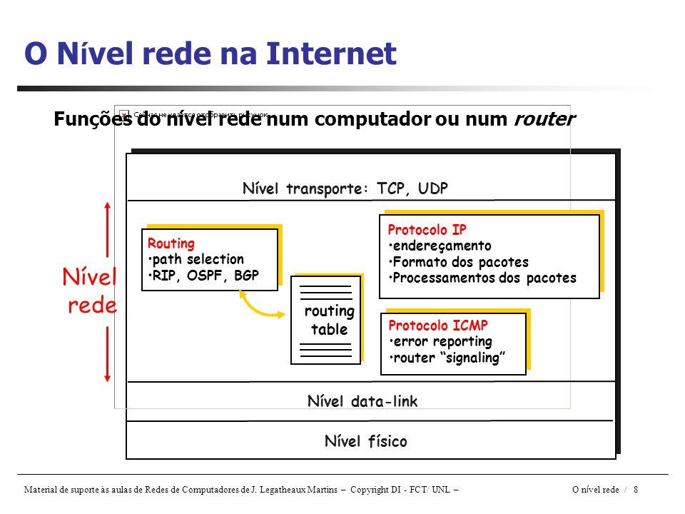 O Nível rede na Internet