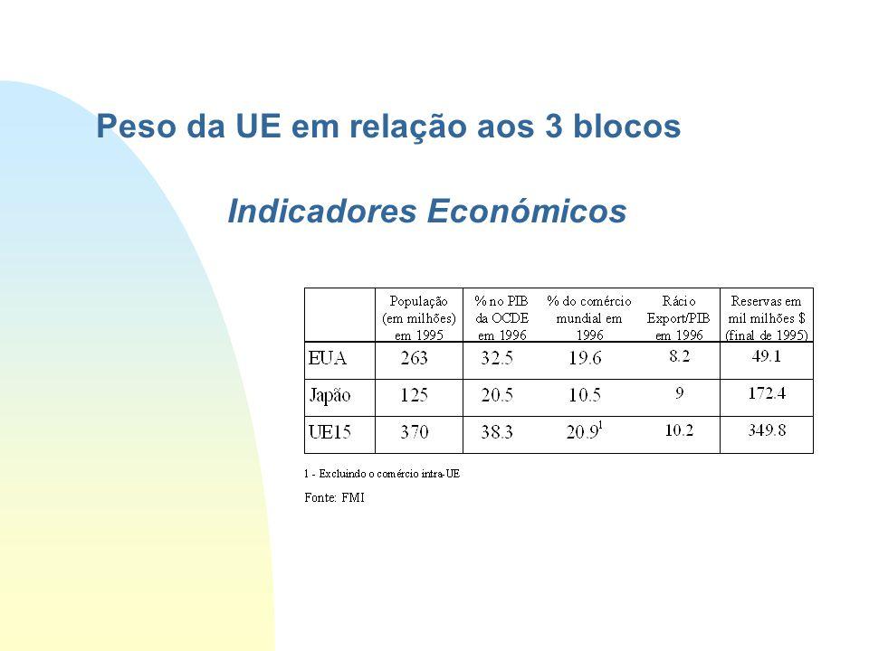 Peso da UE em relação aos 3 blocos Indicadores Económicos