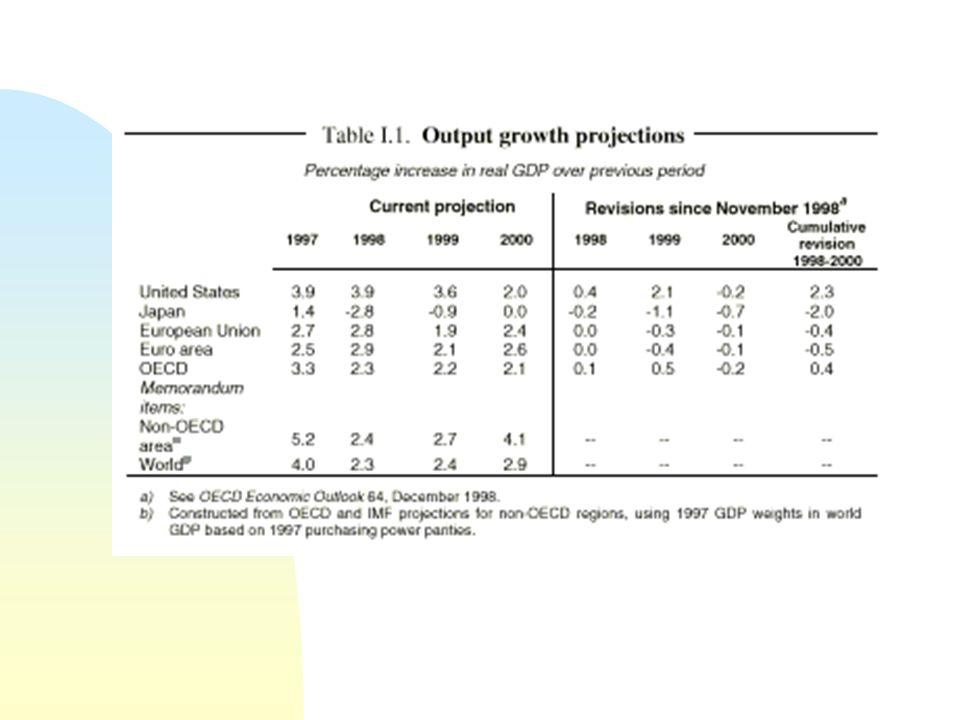 4/6/2017 Perspectivas para 2000 (OCDE) PIB mundial em recuperação.