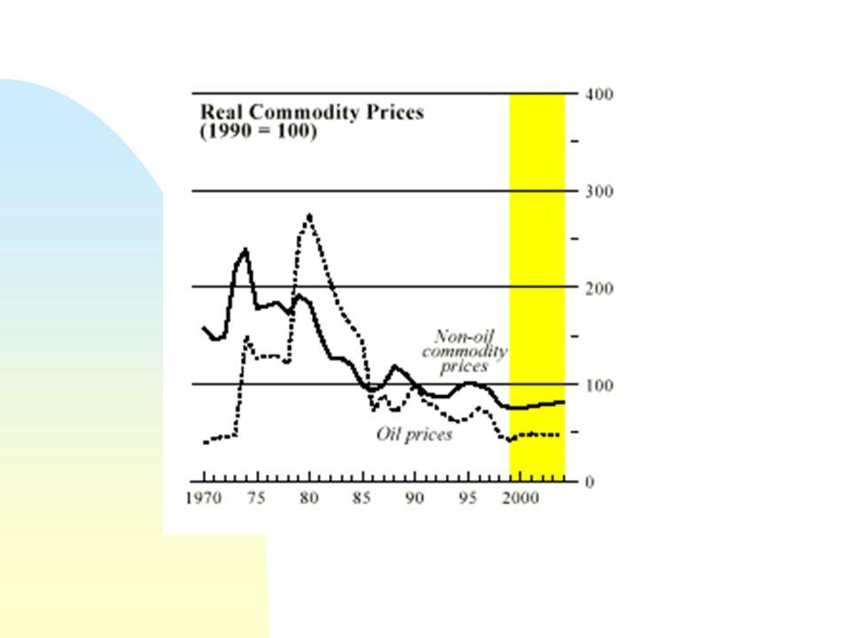 4/6/2017 Forte quebra dos preços das mercadorias, cujo índice atinge o menor valor desde 1970.