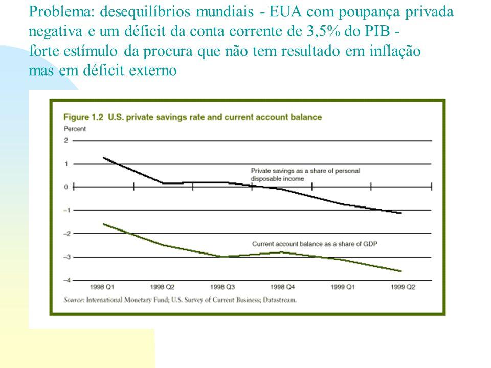 Problema: desequilíbrios mundiais - EUA com poupança privada