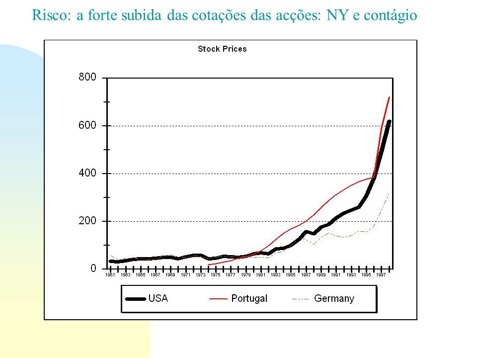 Risco: a forte subida das cotações das acções: NY e contágio