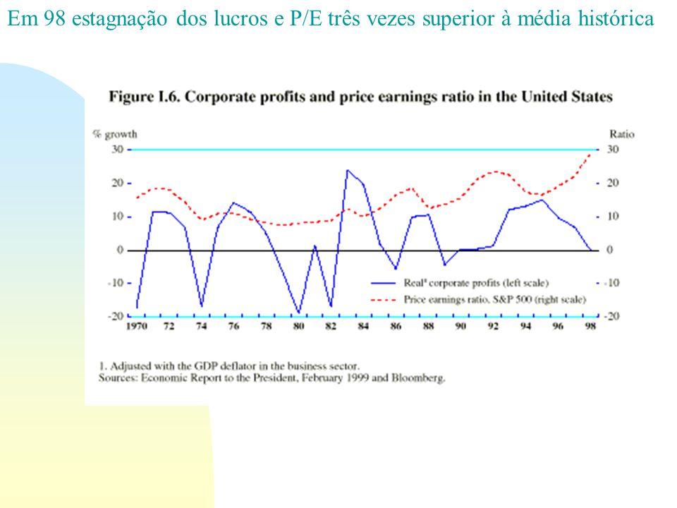 Em 98 estagnação dos lucros e P/E três vezes superior à média histórica