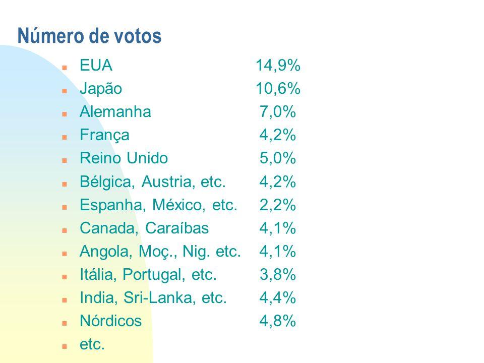 Número de votos EUA 14,9% Japão 10,6% Alemanha 7,0% França 4,2%