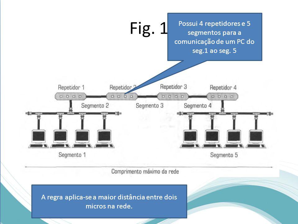 A regra aplica-se a maior distância entre dois micros na rede.