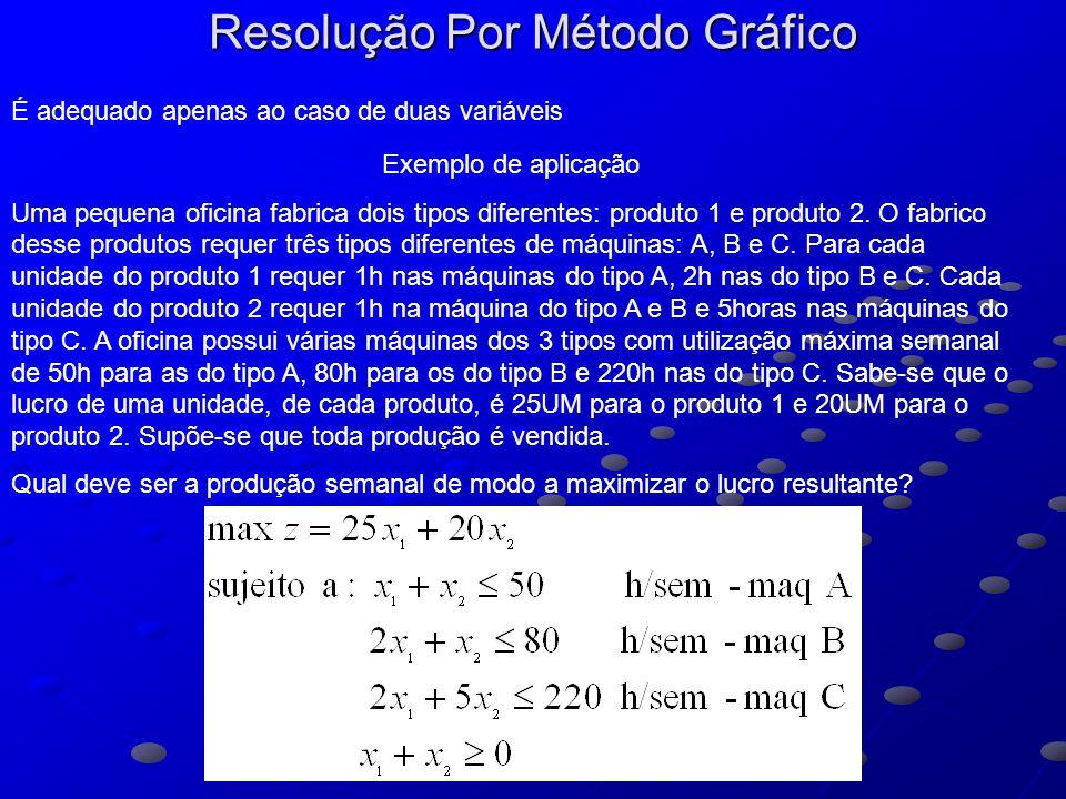 Resolução Por Método Gráfico