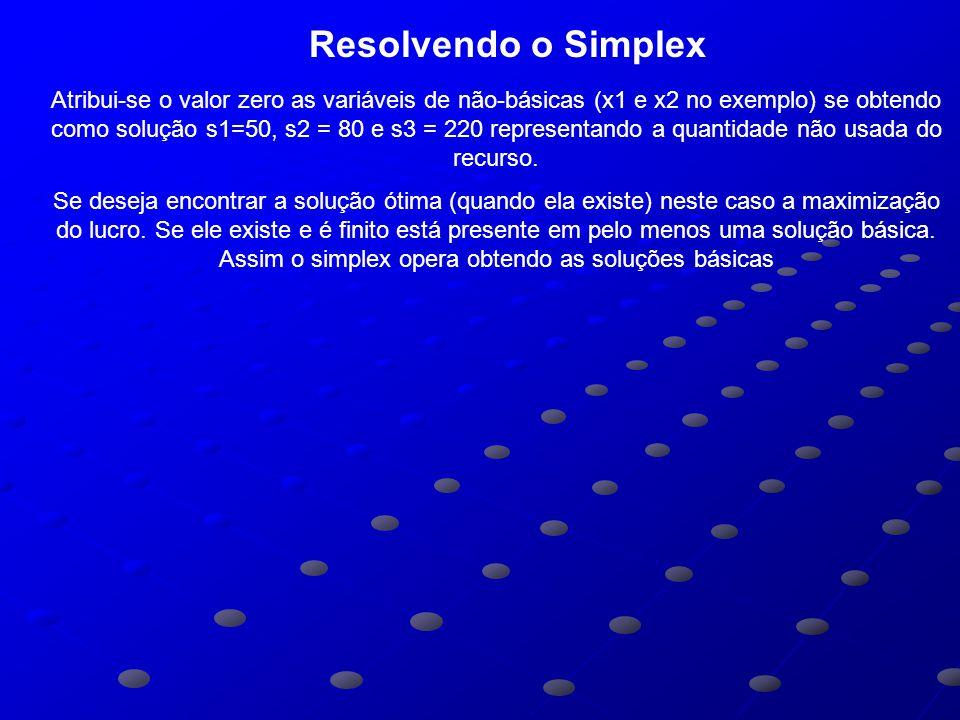 Resolvendo o Simplex