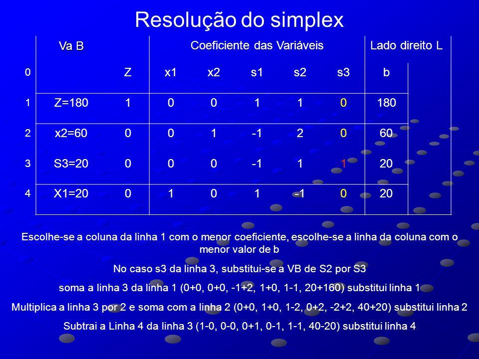 Resolução do simplex Va B Coeficiente das Variáveis Lado direito L Z