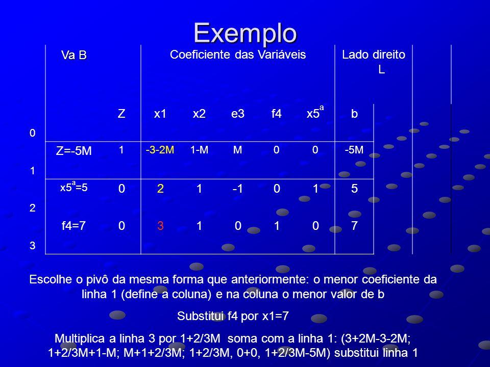 Coeficiente das Variáveis