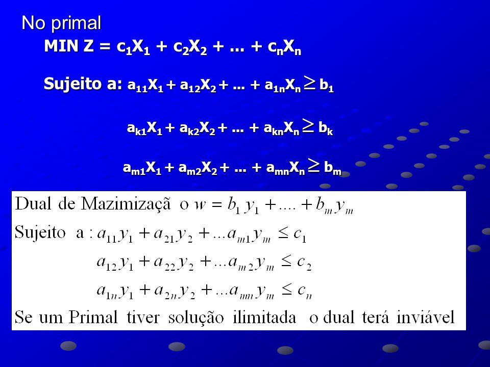 No primal MIN Z = c1X1 + c2X2 + ... + cnXn