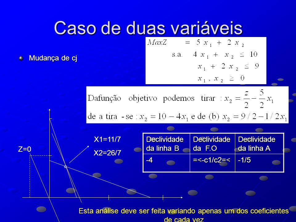 Caso de duas variáveis Mudança de cj X1=11/7 X2=26/7