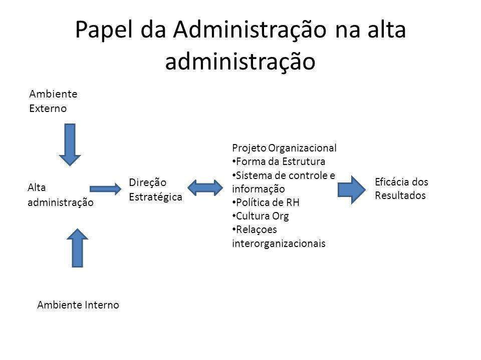 Papel da Administração na alta administração