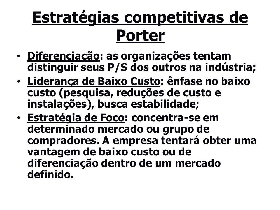 Estratégias competitivas de Porter