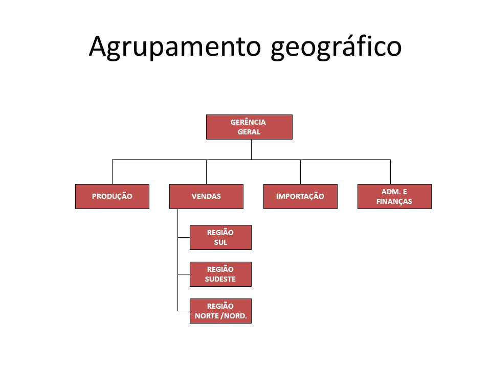 Agrupamento geográfico