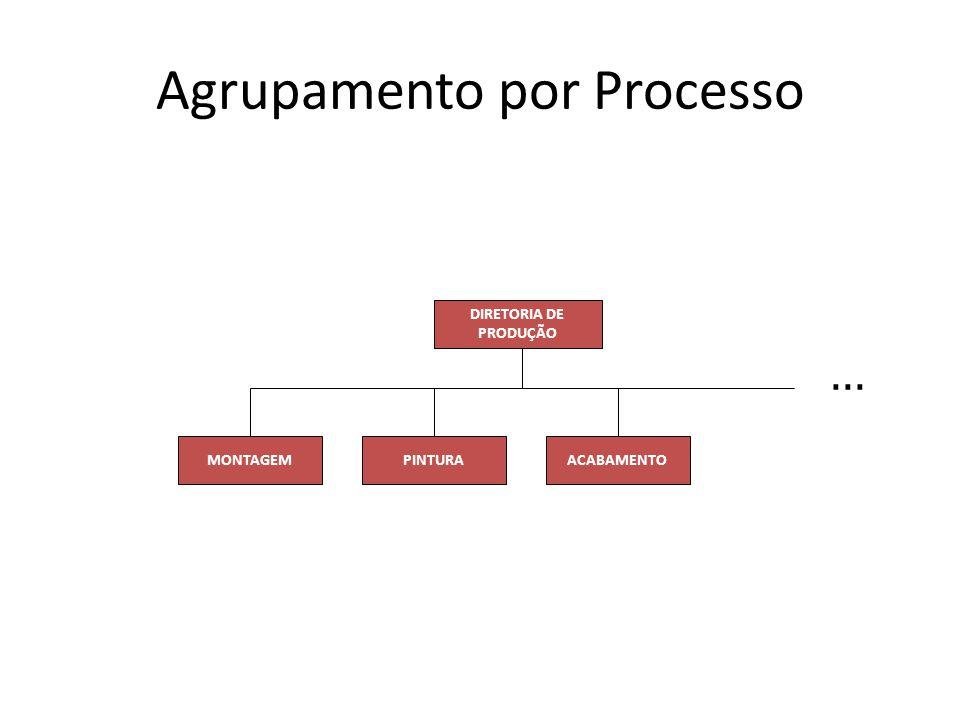 Agrupamento por Processo