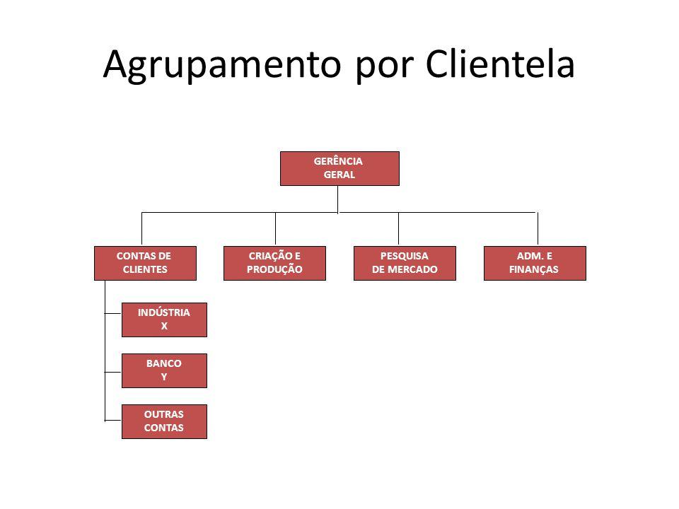 Agrupamento por Clientela