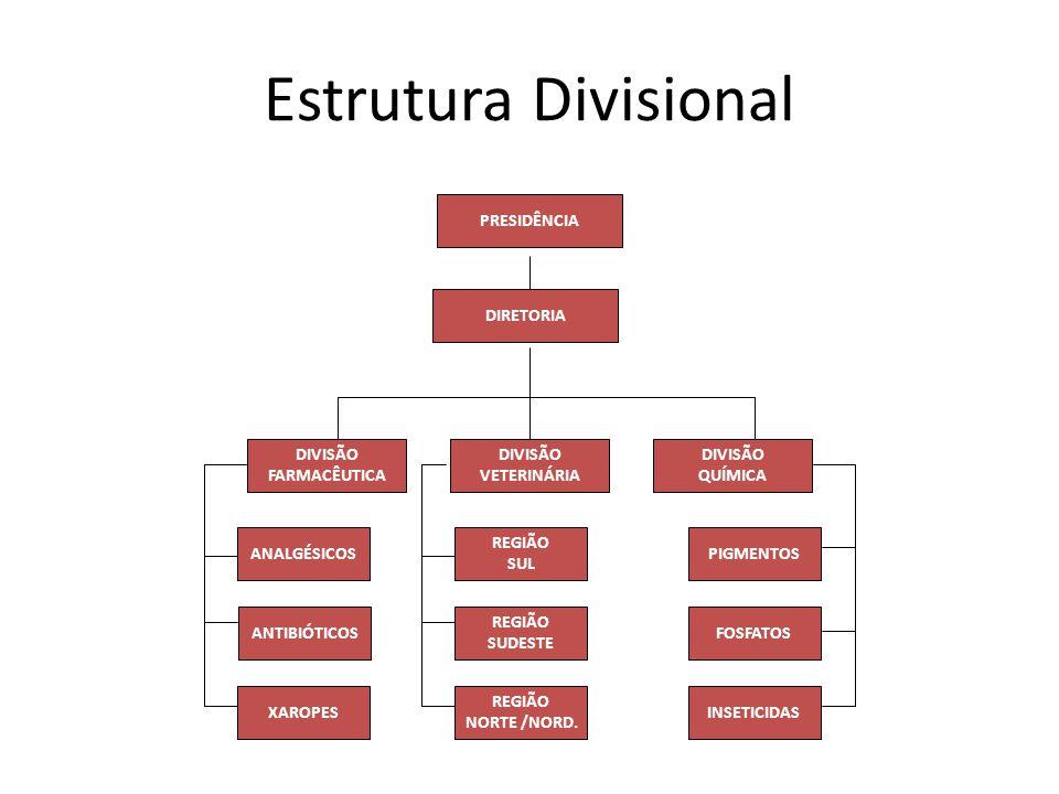Estrutura Divisional PRESIDÊNCIA DIRETORIA DIVISÃO FARMACÊUTICA