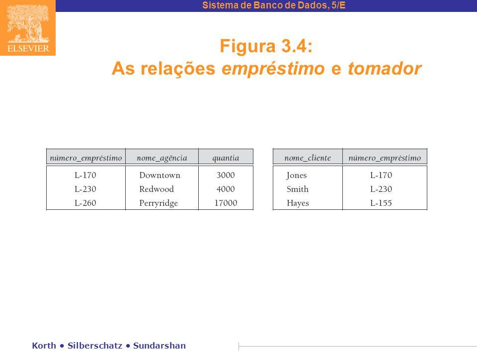 Figura 3.4: As relações empréstimo e tomador