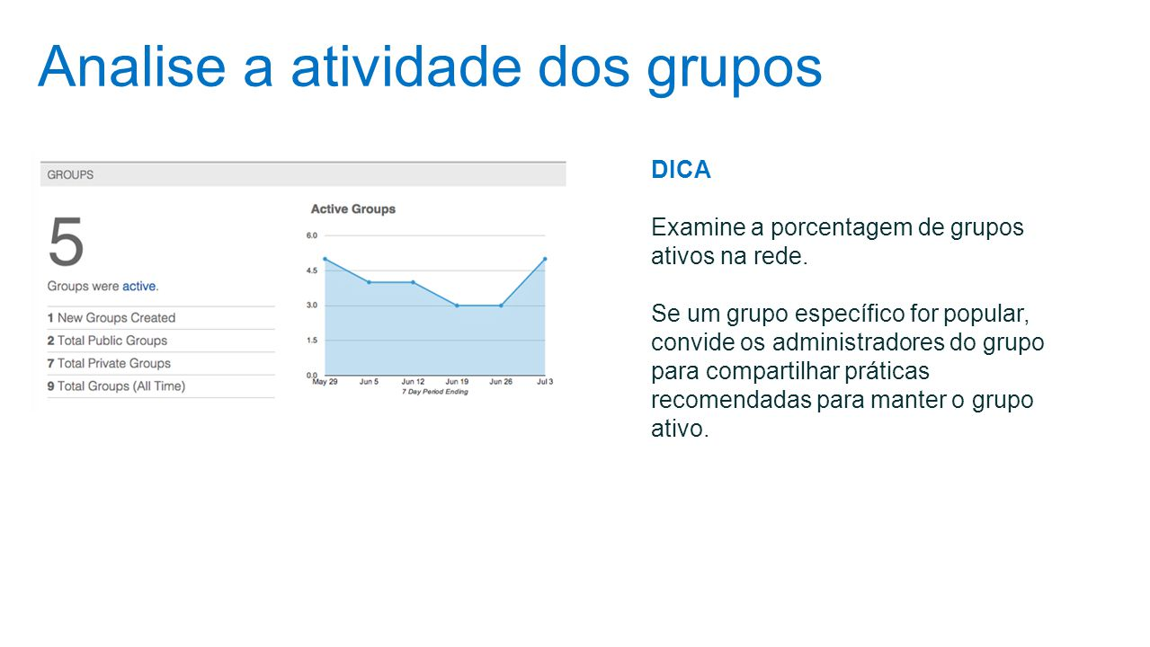 Analise a atividade dos grupos