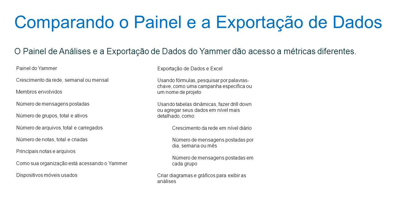 Comparando o Painel e a Exportação de Dados