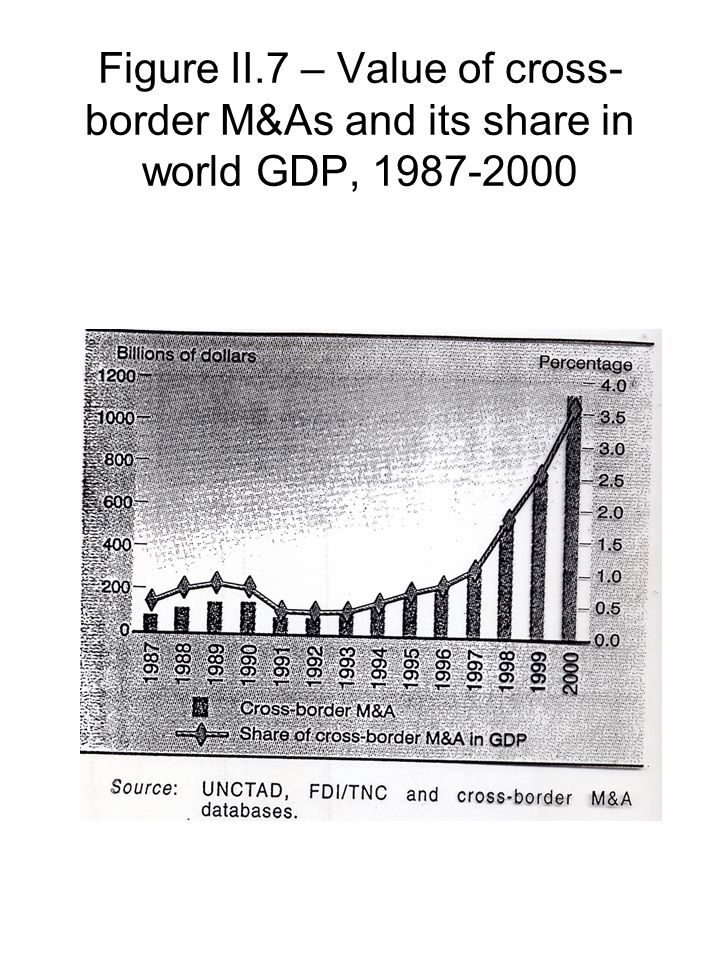 Figure II.7 – Value of cross-border M&As and its share in world GDP, 1987-2000