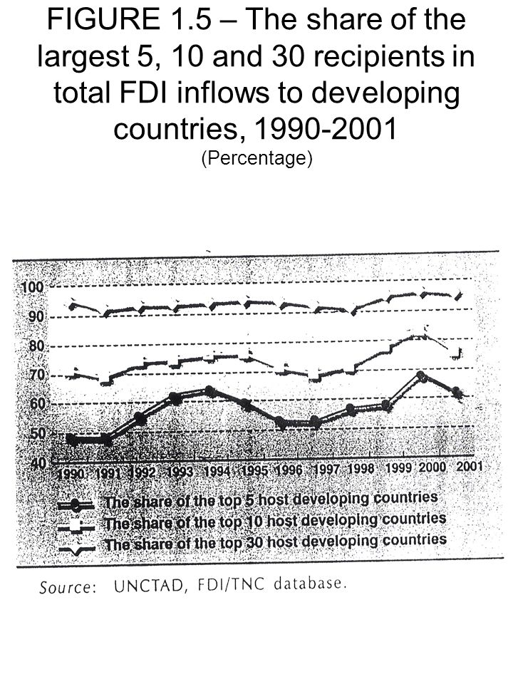 FIGURE 1.5 – The share of the largest 5, 10 and 30 recipients in total FDI inflows to developing countries, 1990-2001 (Percentage)