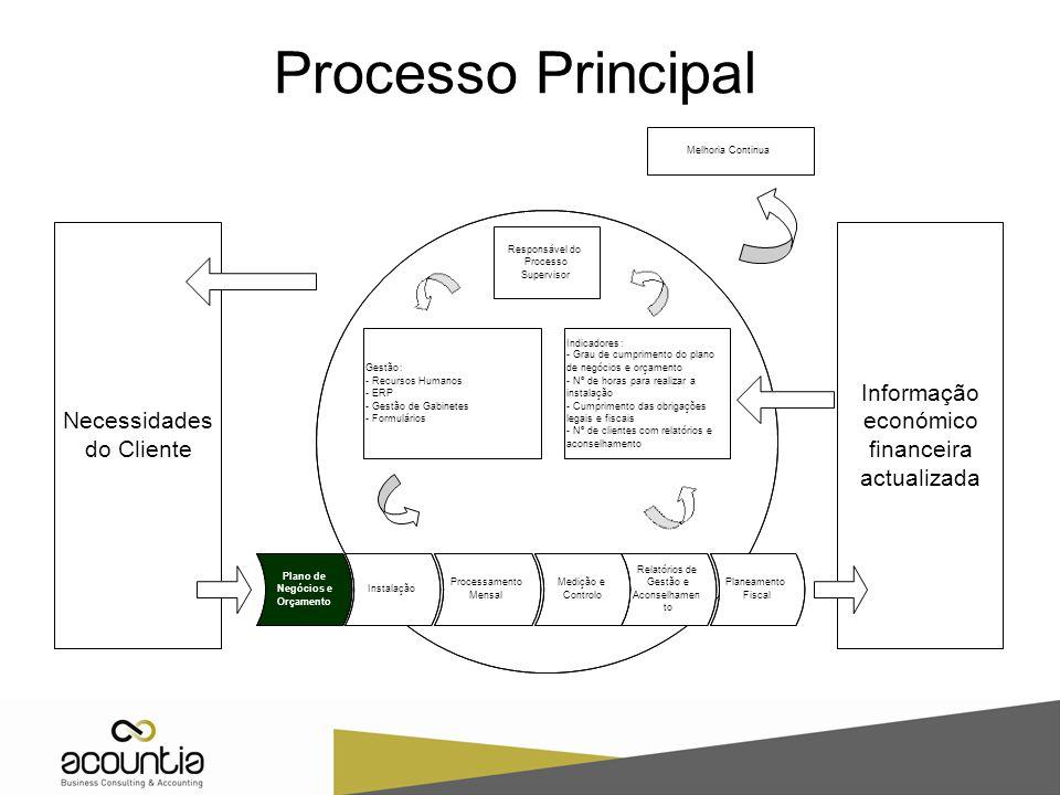 Processo Principal Informação Necessidades económico do Cliente