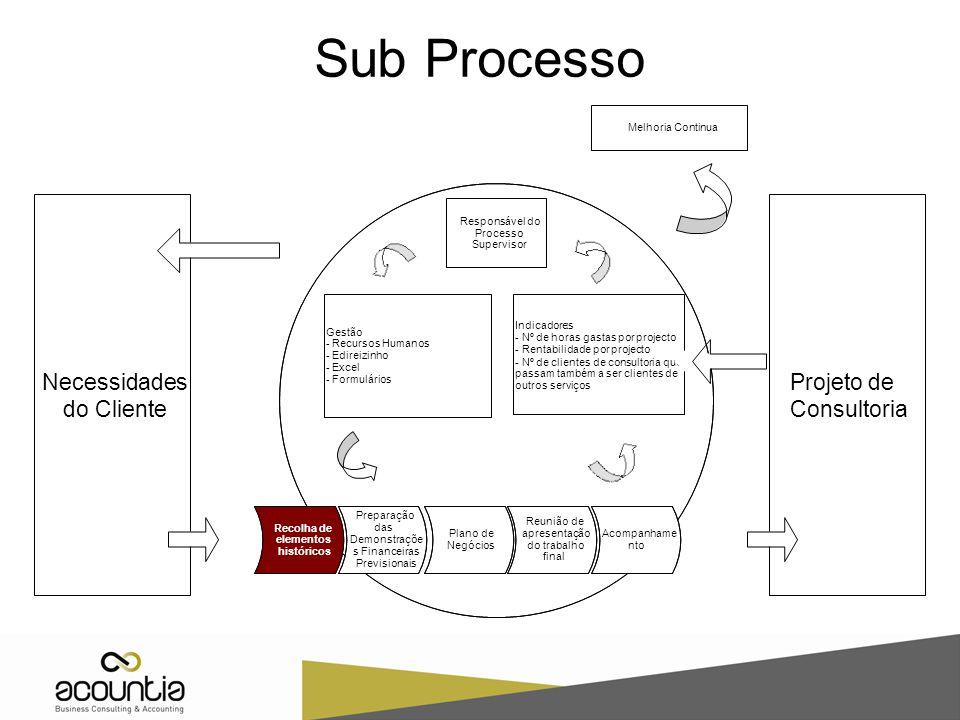 Sub Processo Necessidades Projeto de do Cliente Consultoria