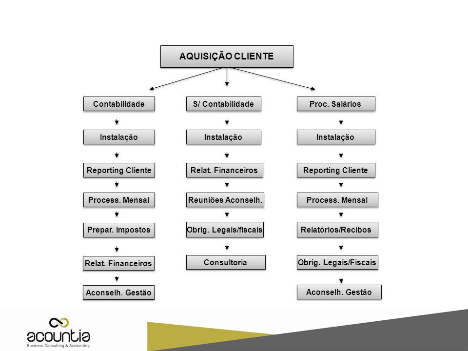 AQUISIÇÃO CLIENTE Contabilidade S/ Contabilidade Proc. Salários