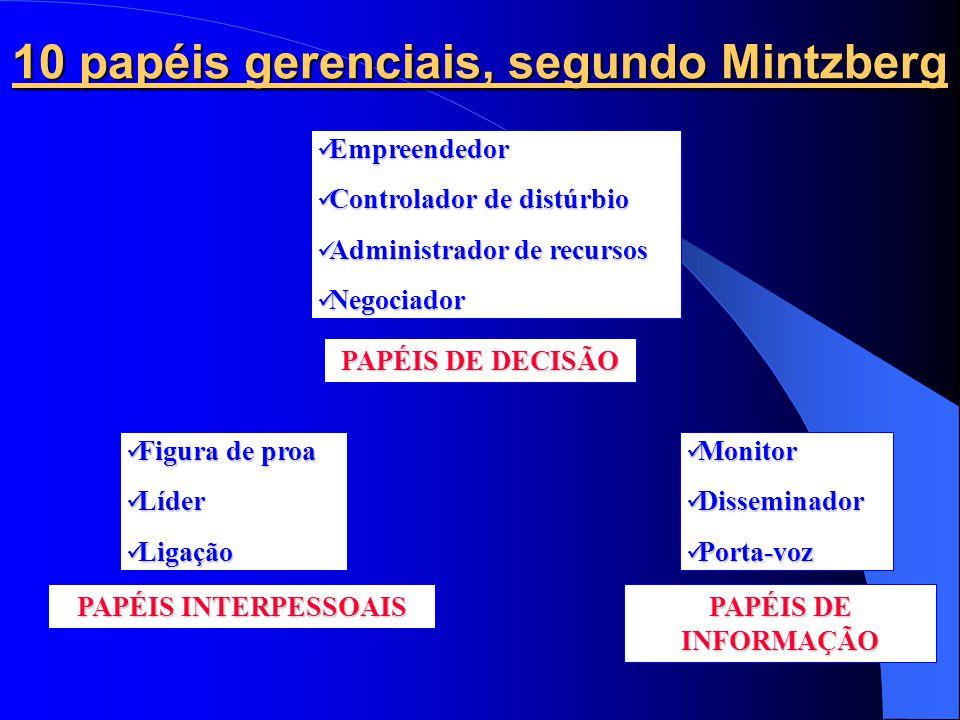 10 papéis gerenciais, segundo Mintzberg