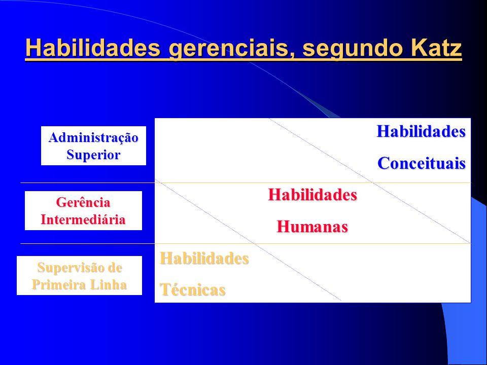 Habilidades gerenciais, segundo Katz