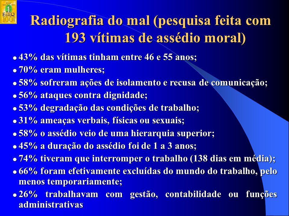 Radiografia do mal (pesquisa feita com 193 vítimas de assédio moral)
