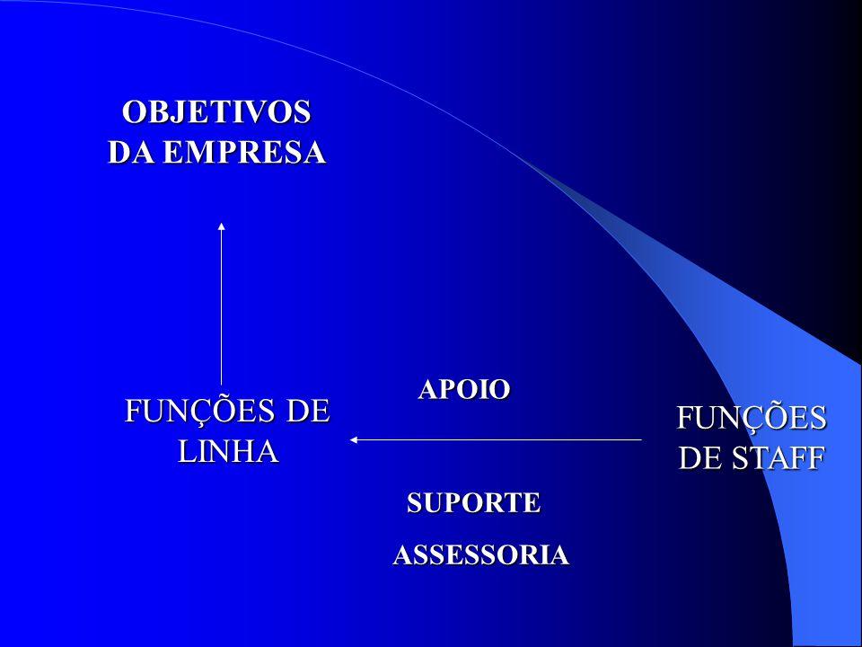 OBJETIVOS DA EMPRESA FUNÇÕES DE LINHA FUNÇÕES DE STAFF APOIO SUPORTE