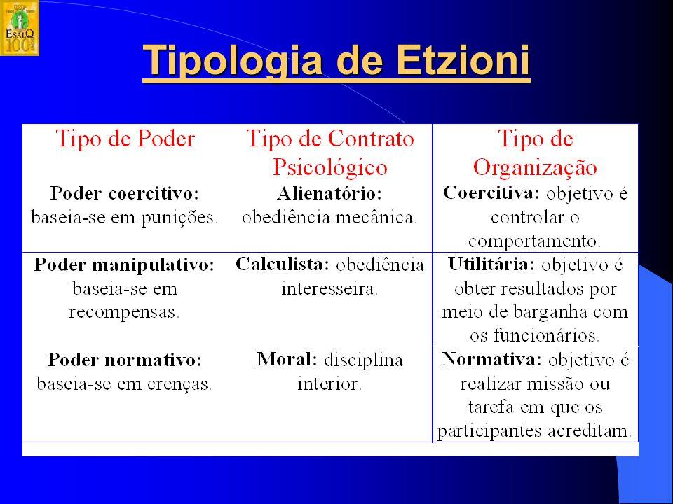 Tipologia de Etzioni