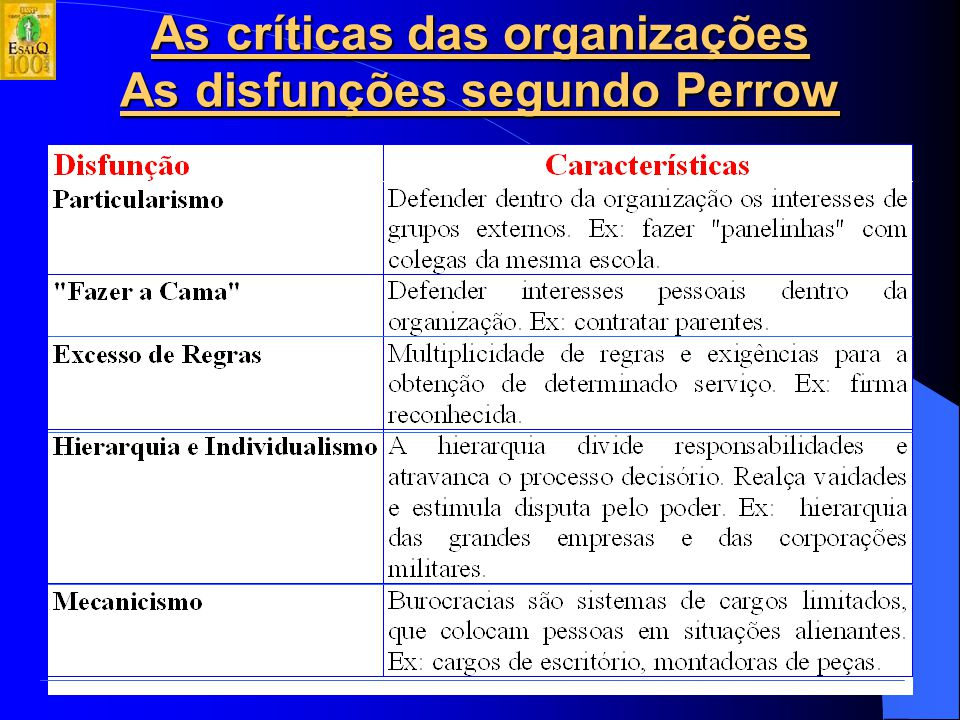 As críticas das organizações As disfunções segundo Perrow