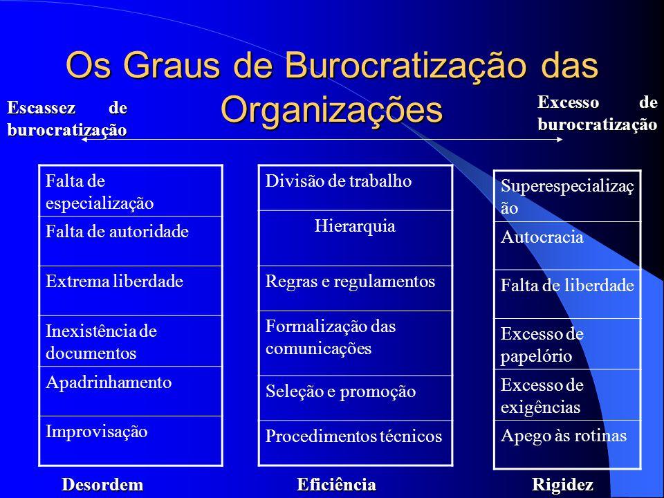 Os Graus de Burocratização das Organizações