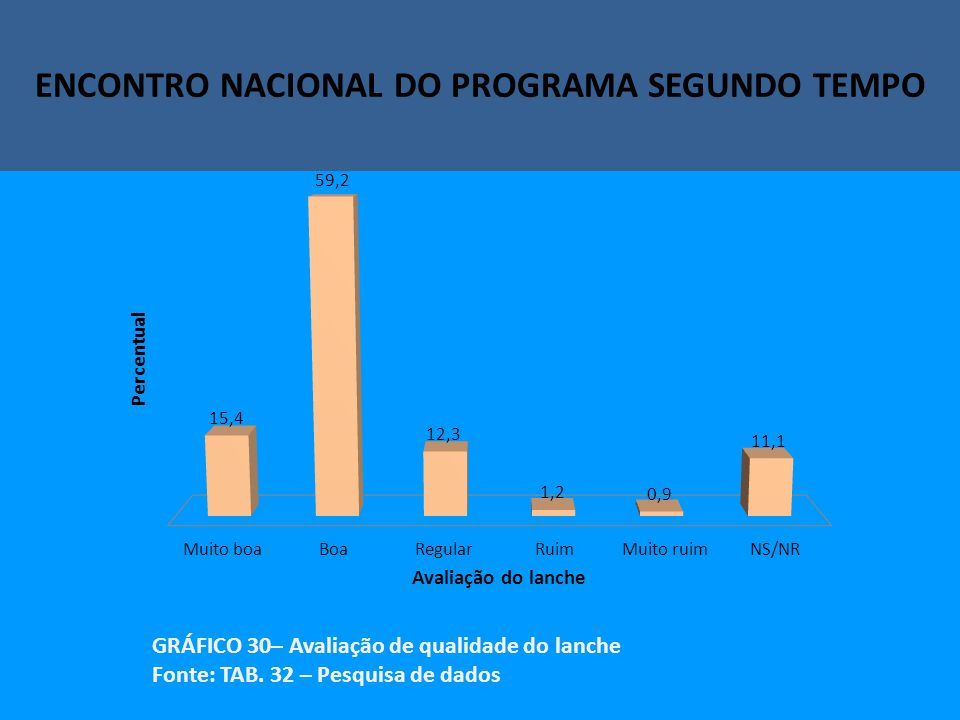 Encontro Nacional do Programa Segundo Tempo