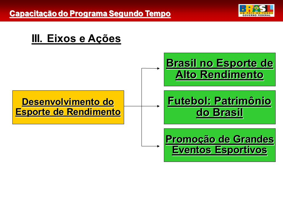 Brasil no Esporte de Alto Rendimento Futebol: Patrimônio do Brasil