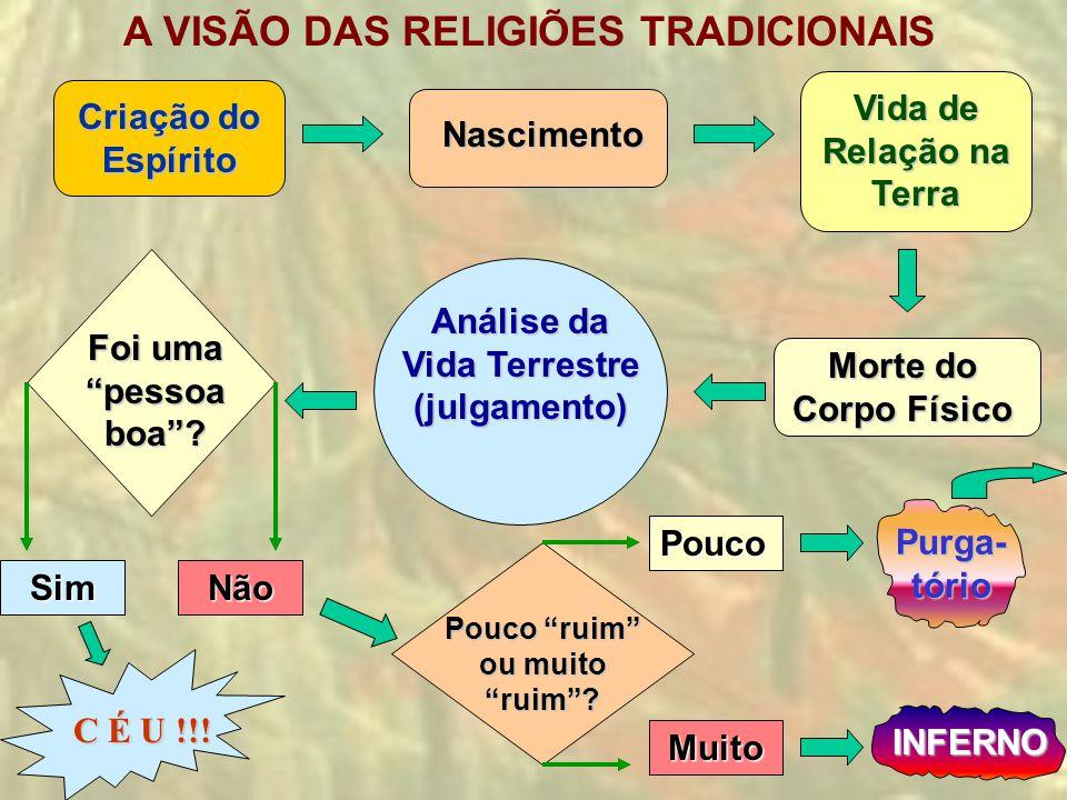 A VISÃO DAS RELIGIÕES TRADICIONAIS