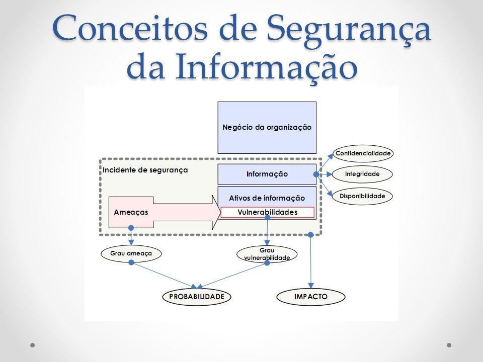 Conceitos de Segurança da Informação