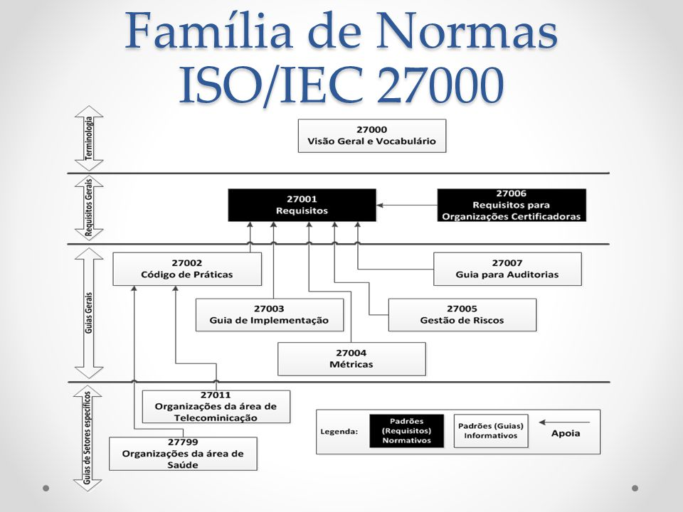 Família de Normas ISO/IEC 27000