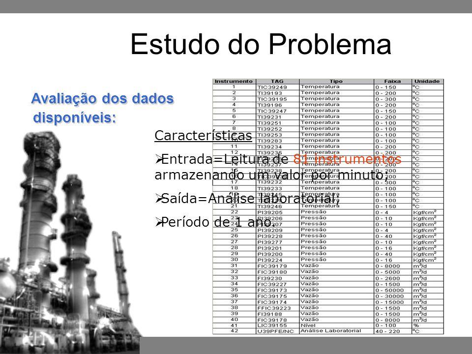 Estudo do Problema Avaliação dos dados disponíveis: Características