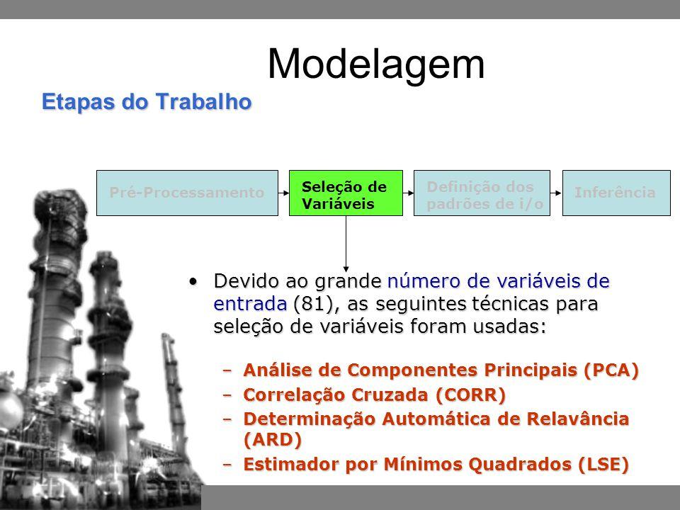 Modelagem Etapas do Trabalho. Pré-Processamento. Seleção de Variáveis. Definição dos padrões de i/o.