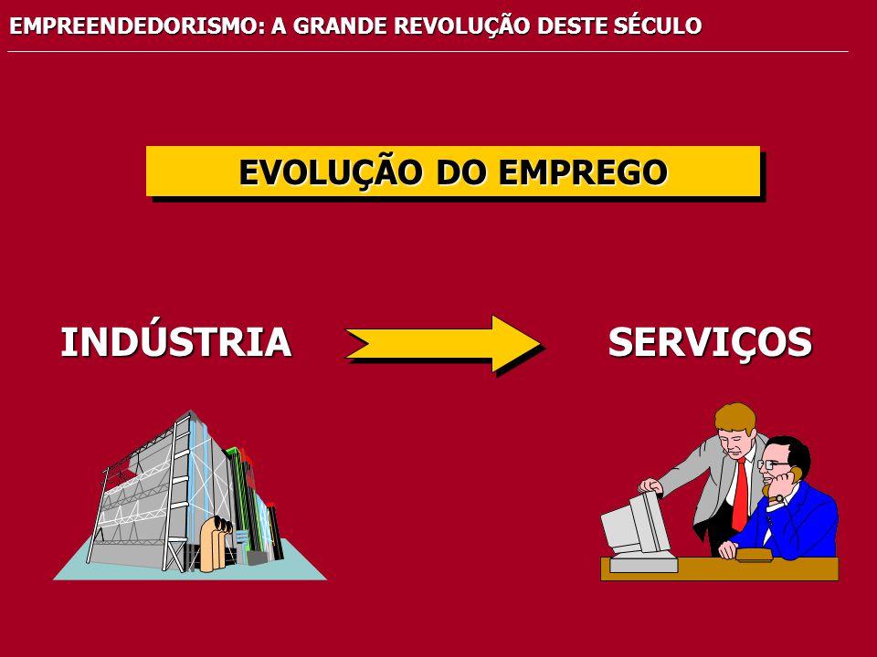 INDÚSTRIA SERVIÇOS EVOLUÇÃO DO EMPREGO