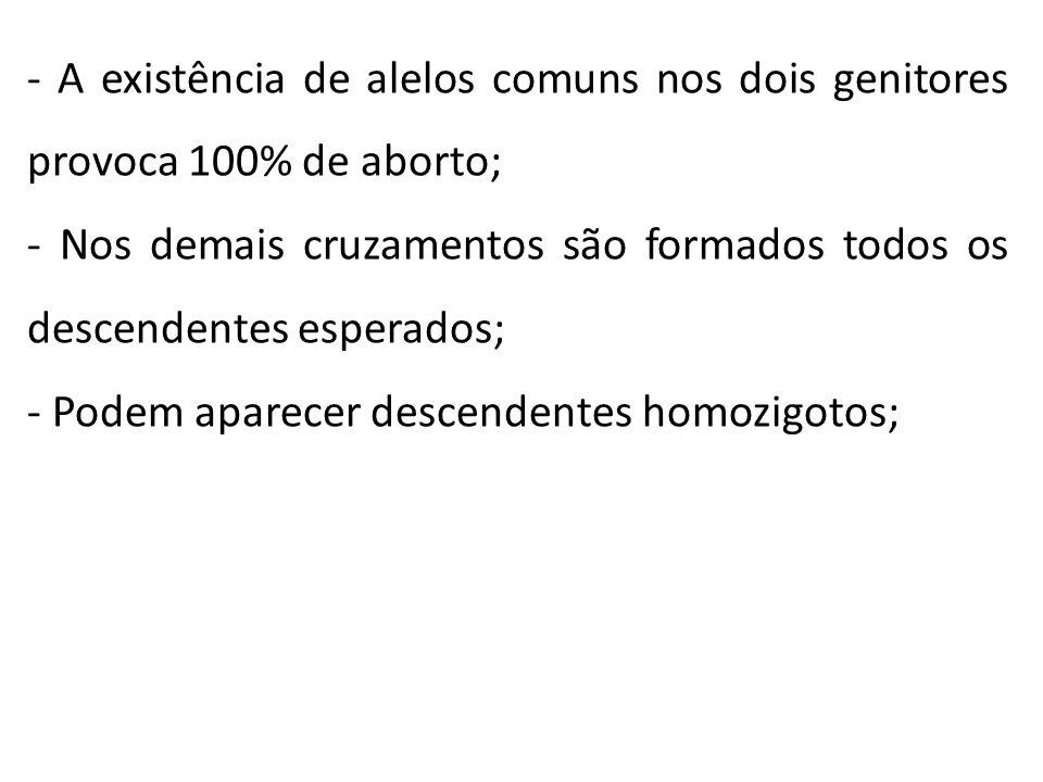 - A existência de alelos comuns nos dois genitores provoca 100% de aborto;