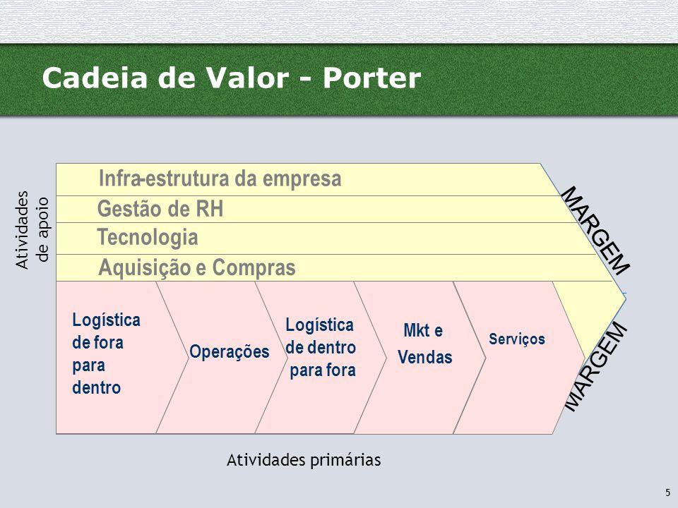 Cadeia de Valor - Porter