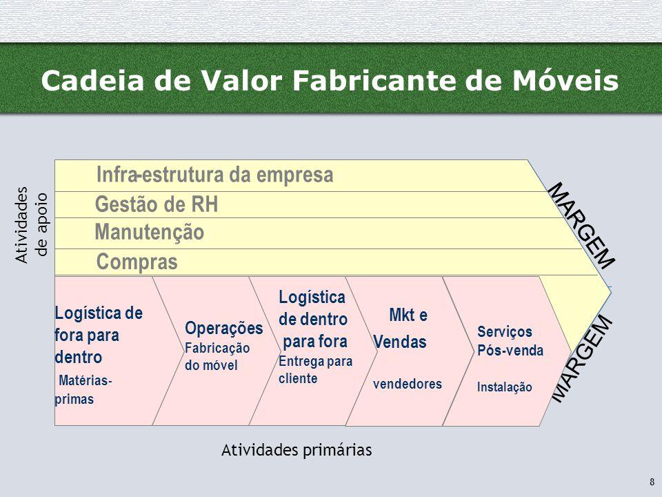 Cadeia de Valor Fabricante de Móveis
